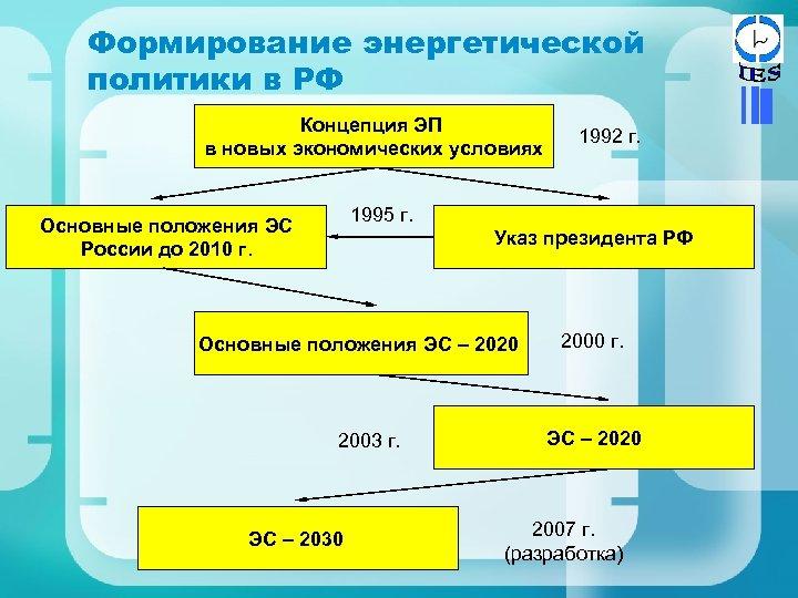 Формирование энергетической политики в РФ Концепция ЭП в новых экономических условиях 1992 г. 1995