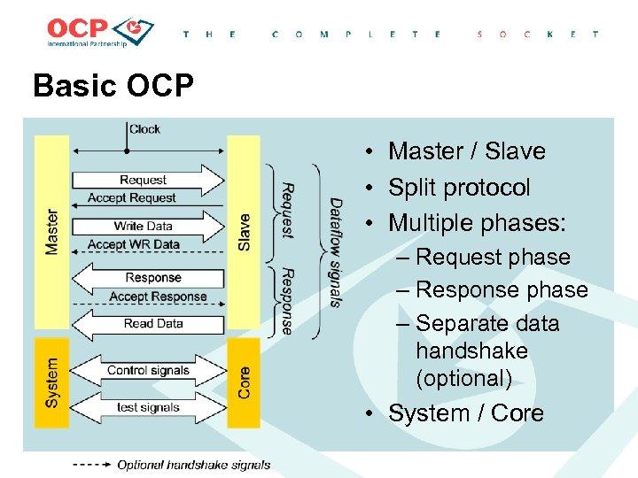 Basic OCP • Master / Slave • Split protocol • Multiple phases: – Request