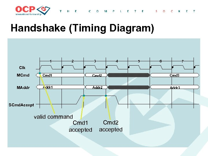 Handshake (Timing Diagram) 1 2 3 4 5 6 7 Clk MCmd 1 Cmd