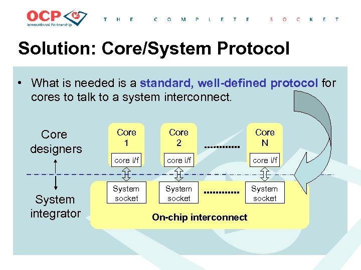 Solution: Core/System Protocol • What is needed is a standard, well-defined protocol for cores