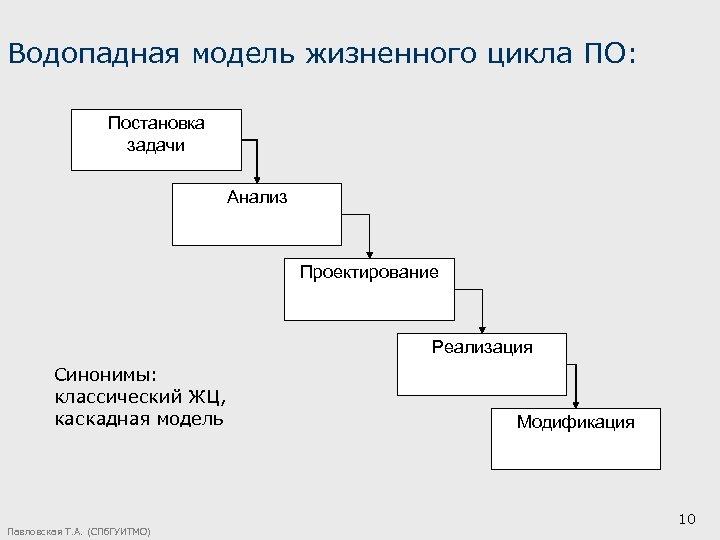 Водопадная модель жизненного цикла ПО: Постановка задачи Анализ Проектирование Реализация Синонимы: классический ЖЦ, каскадная