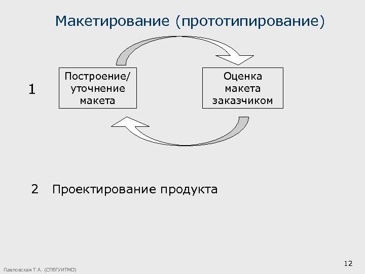 Макетирование (прототипирование) 1 Построение/ уточнение макета Оценка макета заказчиком 2 Проектирование продукта Павловская Т.