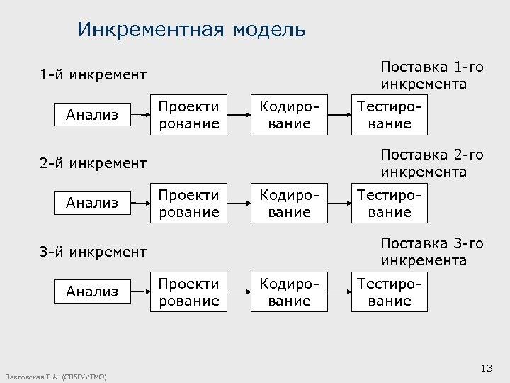 Инкрементная модель Поставка 1 -го инкремента 1 -й инкремент Анализ Проекти рование Кодирование Поставка