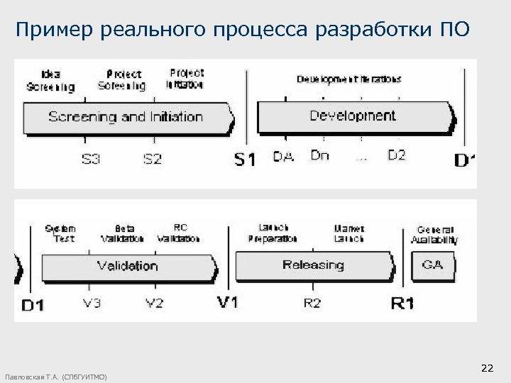 Пример реального процесса разработки ПО Павловская Т. А. (СПб. ГУИТМО) 22
