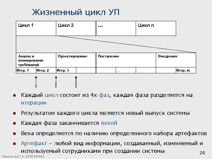 Жизненный цикл УП Цикл 1 Цикл 2 … Анализ и планирование требований Проектирование Построение