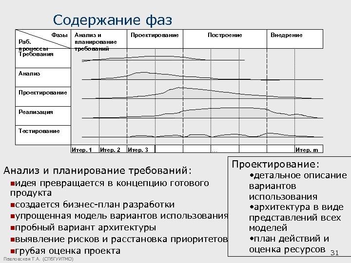 Содержание фаз Фазы Анализ и планирование требований Раб. процессы Требования Проектирование Построение Внедрение Анализ