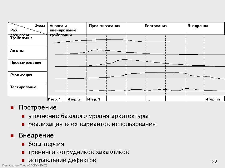 Фазы Раб. процессы Требования Анализ и планирование требований Проектирование Построение Внедрение Анализ Проектирование Реализация