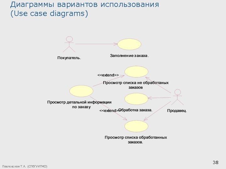 Диаграммы вариантов использования (Use case diagrams) Павловская Т. А. (СПб. ГУИТМО) 38