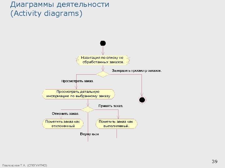 Диаграммы деятельности (Activity diagrams) Павловская Т. А. (СПб. ГУИТМО) 39