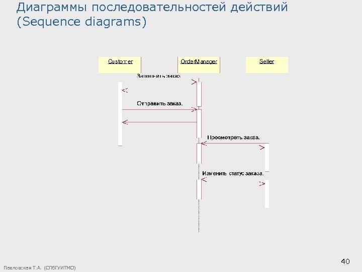 Диаграммы последовательностей действий (Sequence diagrams) Павловская Т. А. (СПб. ГУИТМО) 40