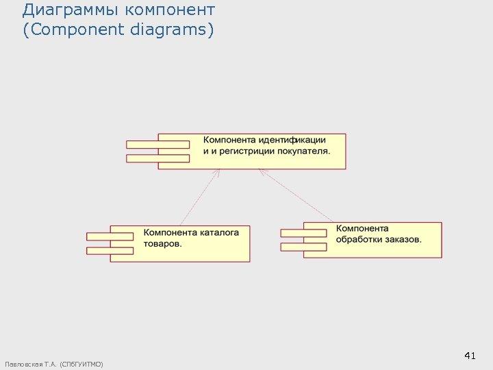 Диаграммы компонент (Component diagrams) Павловская Т. А. (СПб. ГУИТМО) 41