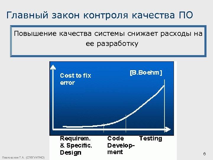 Главный закон контроля качества ПО Повышение качества системы снижает расходы на ее разработку Павловская