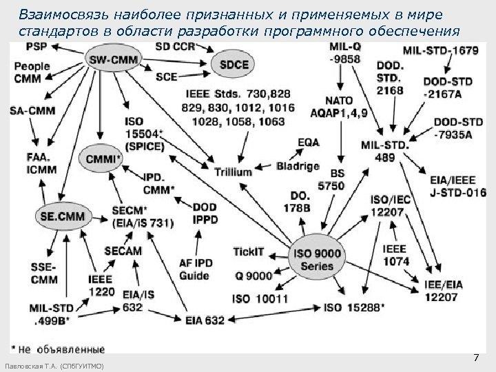 Взаимосвязь наиболее признанных и применяемых в мире стандартов в области разработки программного обеспечения Павловская