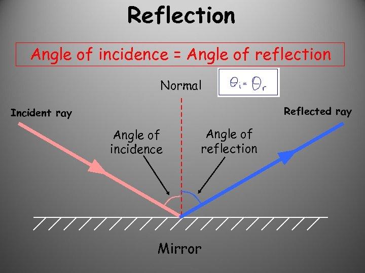 Reflection Angle of incidence = Angle of reflection Normal Reflected ray Incident ray Angle