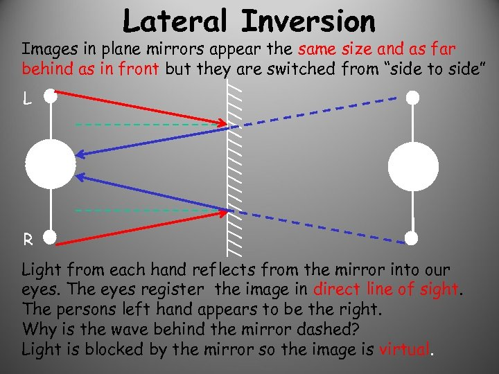 Lateral Inversion Images in plane mirrors appear the same size and as far behind
