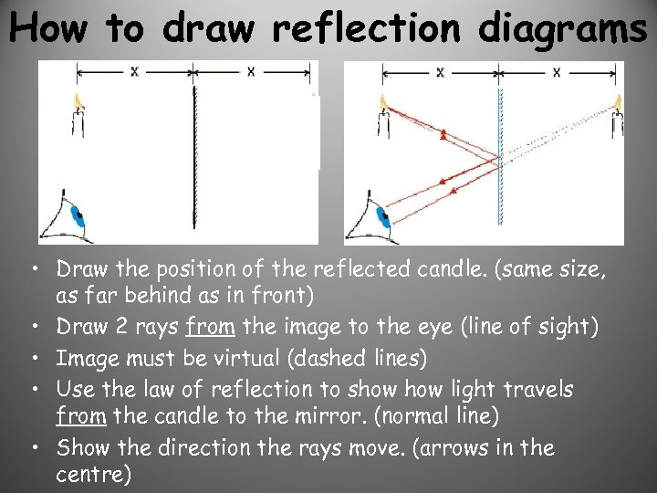 How to draw reflection diagrams • Draw the position of the reflected candle. (same