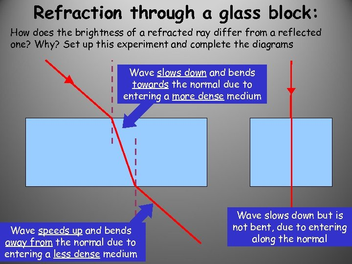 Refraction through a glass block: How does the brightness of a refracted ray differ