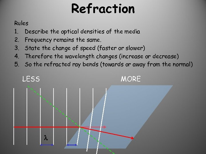 Refraction Rules 1. Describe the optical densities of the media 2. Frequency remains the