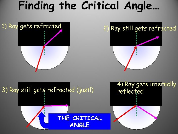 Finding the Critical Angle… 1) Ray gets refracted 3) Ray still gets refracted (just!)