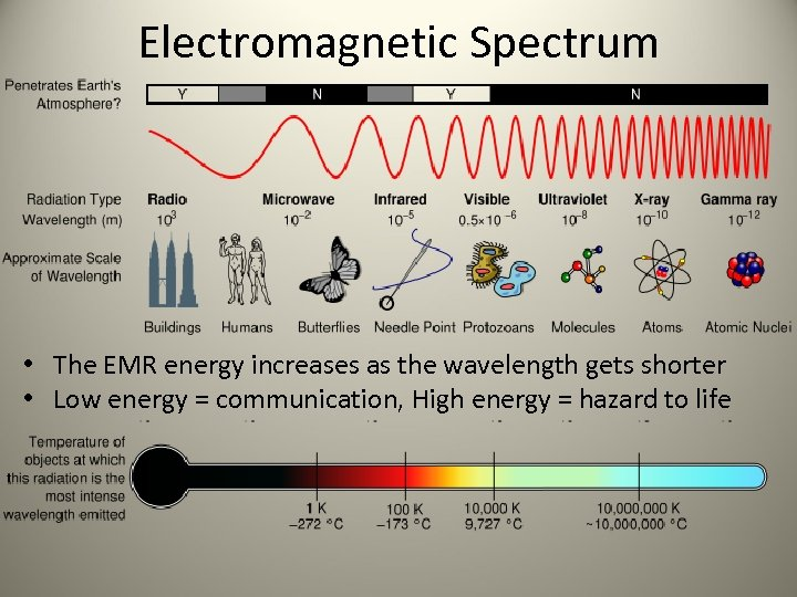Electromagnetic Spectrum • The EMR energy increases as the wavelength gets shorter • Low