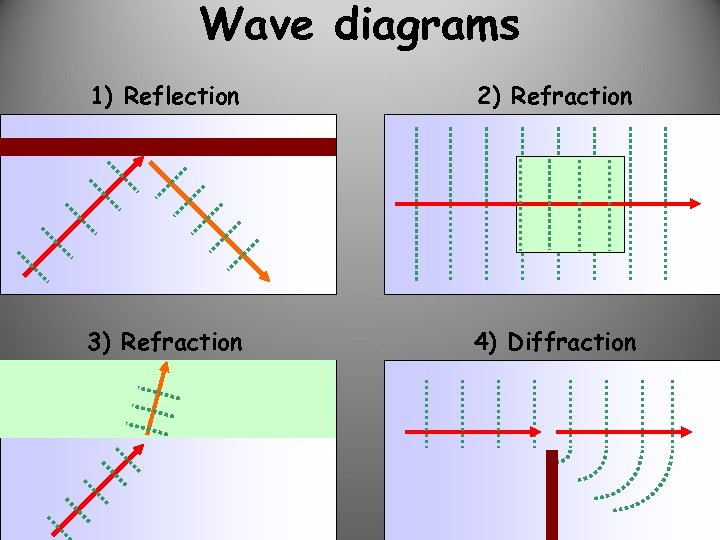 Wave diagrams 1) Reflection 2) Refraction 3) Refraction 4) Diffraction