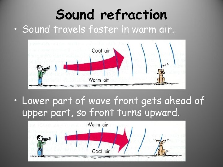 Sound refraction • Sound travels faster in warm air. • Lower part of wave
