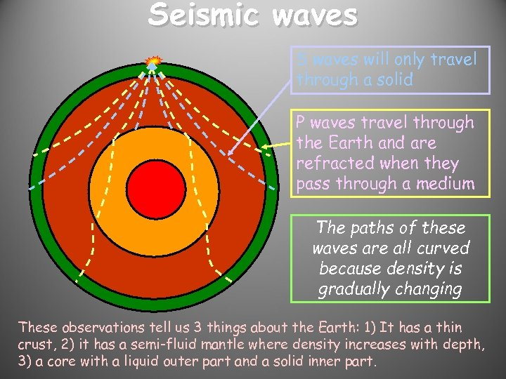 Seismic waves S waves will only travel through a solid P waves travel through