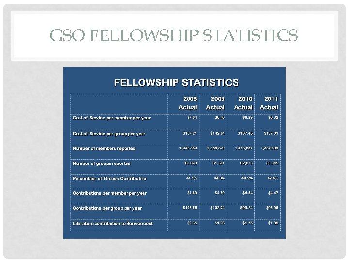 GSO FELLOWSHIP STATISTICS
