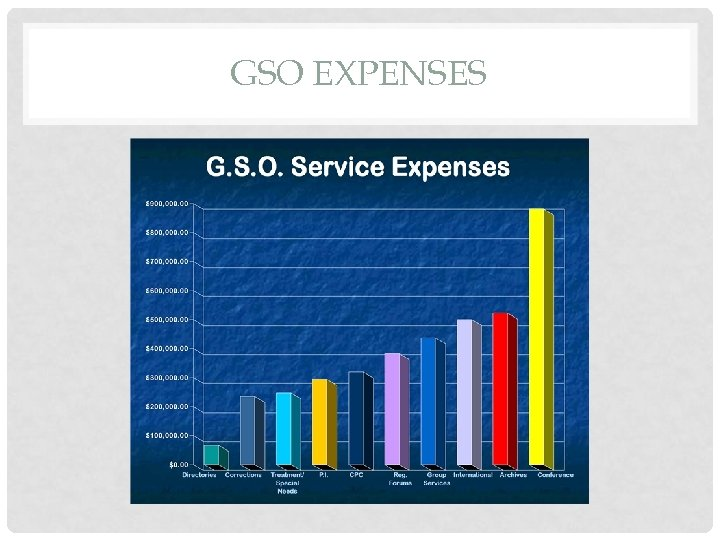 GSO EXPENSES