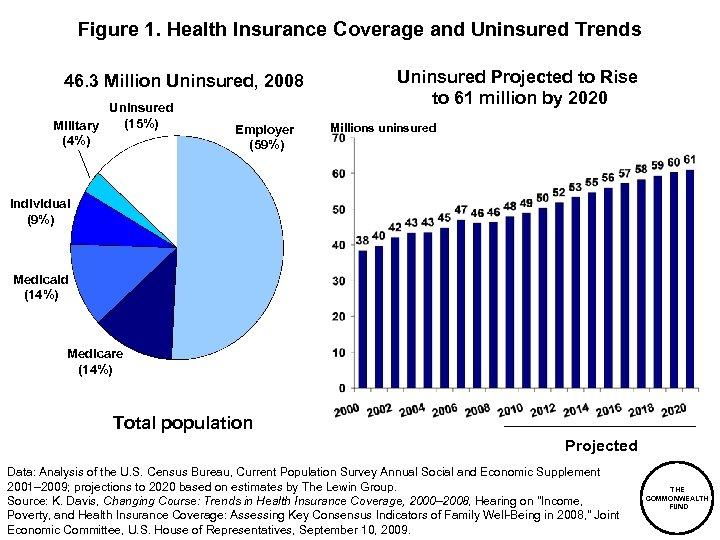 Figure 1. Health Insurance Coverage and Uninsured Trends 46. 3 Million Uninsured, 2008 Uninsured