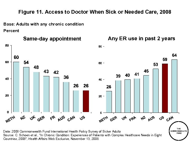 Figure 11. Access to Doctor When Sick or Needed Care, 2008 Base: Adults with