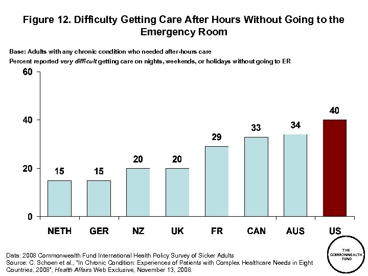 Figure 12. Difficulty Getting Care After Hours Without Going to the Emergency Room Base: