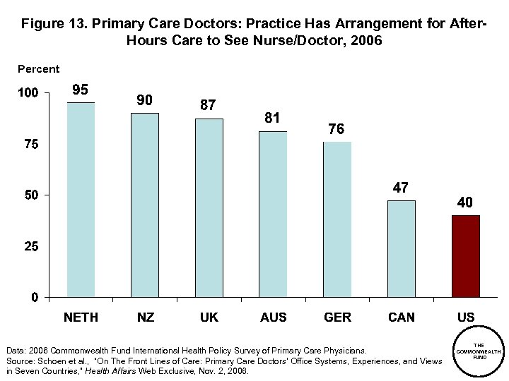 Figure 13. Primary Care Doctors: Practice Has Arrangement for After. Hours Care to See