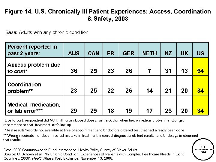 Figure 14. U. S. Chronically Ill Patient Experiences: Access, Coordination & Safety, 2008 Base: