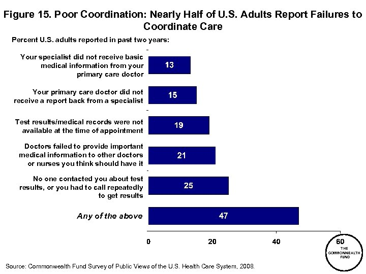 Figure 15. Poor Coordination: Nearly Half of U. S. Adults Report Failures to Coordinate