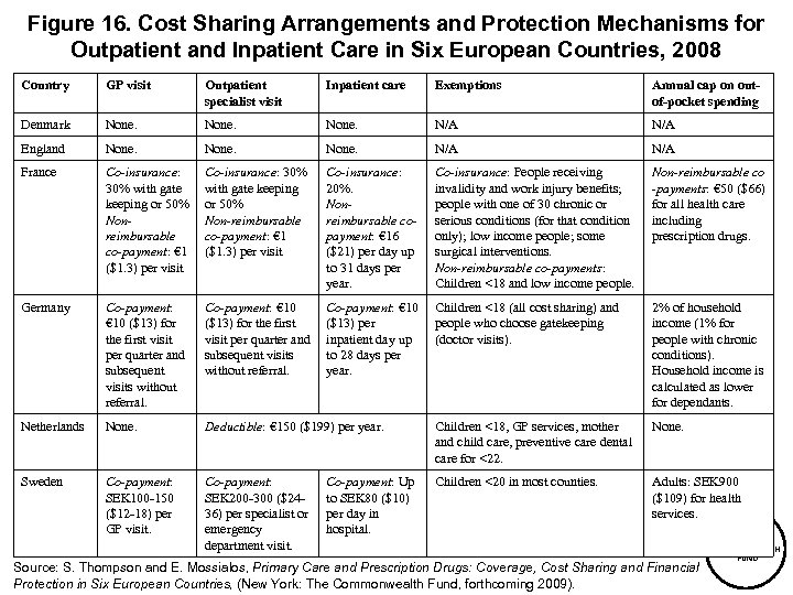 Figure 16. Cost Sharing Arrangements and Protection Mechanisms for Outpatient and Inpatient Care in