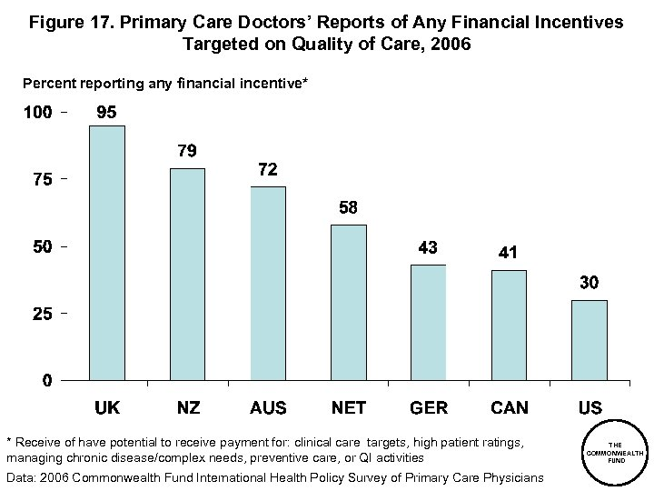 Figure 17. Primary Care Doctors' Reports of Any Financial Incentives Targeted on Quality of