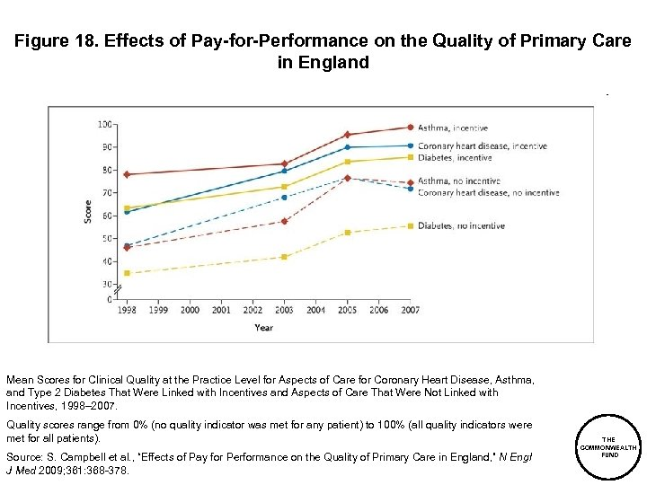 Figure 18. Effects of Pay-for-Performance on the Quality of Primary Care in England Mean