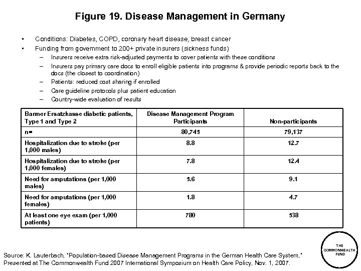 Figure 19. Disease Management in Germany • • Conditions: Diabetes, COPD, coronary heart disease,