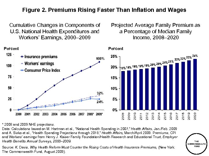 Figure 2. Premiums Rising Faster Than Inflation and Wages Cumulative Changes in Components of