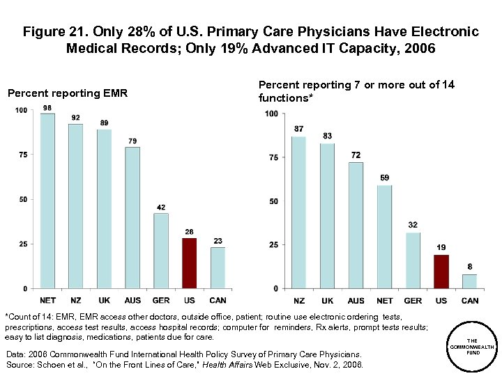 Figure 21. Only 28% of U. S. Primary Care Physicians Have Electronic Medical Records;