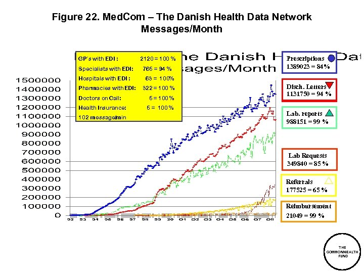 Figure 22. Med. Com – The Danish Health Data Network Messages/Month GP´s with EDI