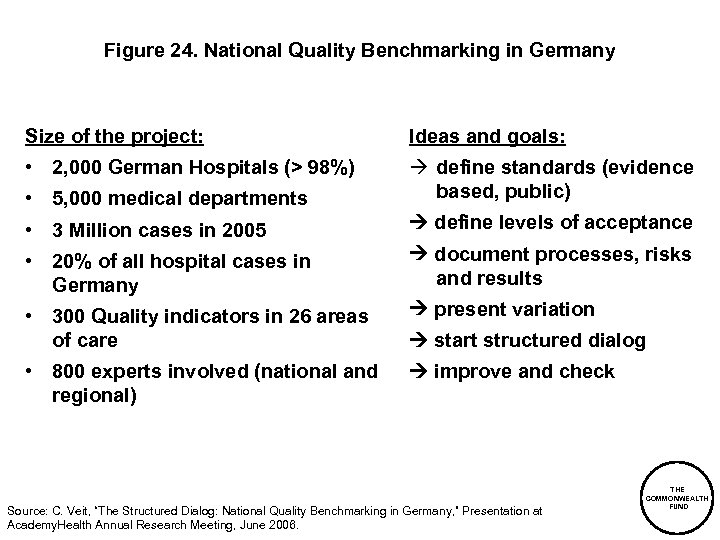 Figure 24. National Quality Benchmarking in Germany Size of the project: Ideas and goals: