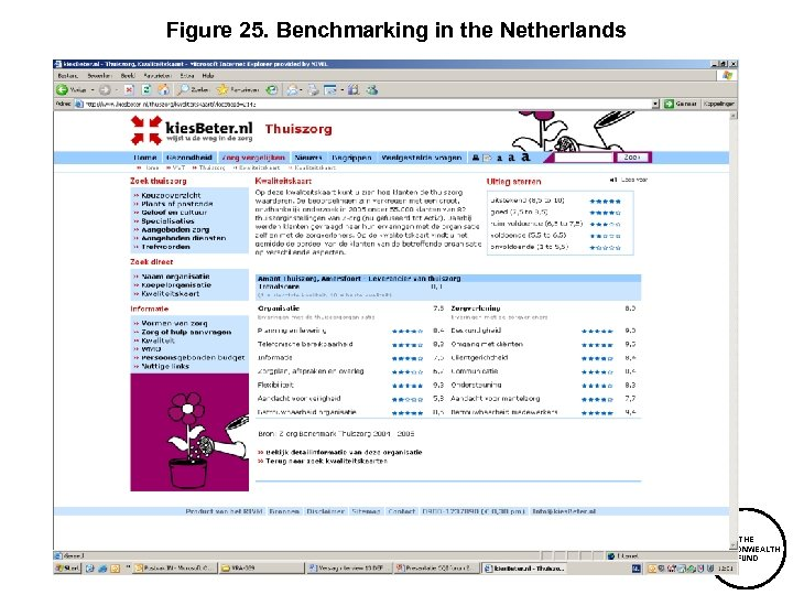 Figure 25. Benchmarking in the Netherlands THE COMMONWEALTH FUND