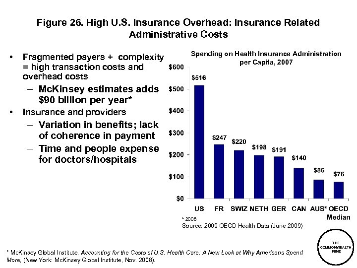 Figure 26. High U. S. Insurance Overhead: Insurance Related Administrative Costs • Fragmented payers