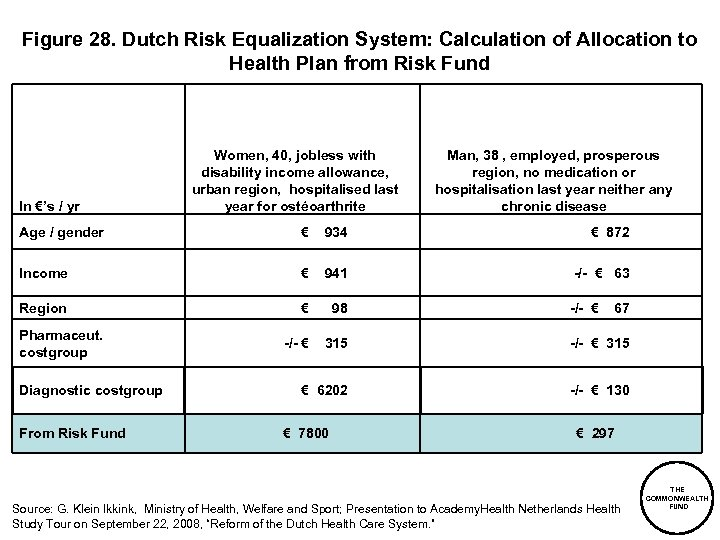 Figure 28. Dutch Risk Equalization System: Calculation of Allocation to Health Plan from Risk