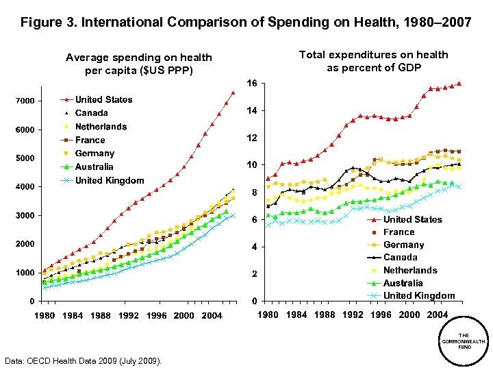 Figure 3. International Comparison of Spending on Health, 1980– 2007 Average spending on health