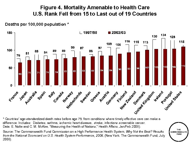 Figure 4. Mortality Amenable to Health Care U. S. Rank Fell from 15 to