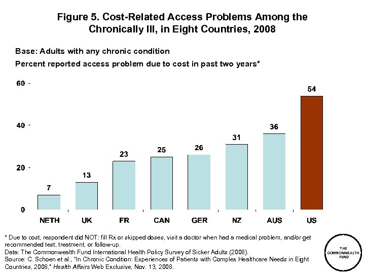Figure 5. Cost-Related Access Problems Among the Chronically Ill, in Eight Countries, 2008 Base:
