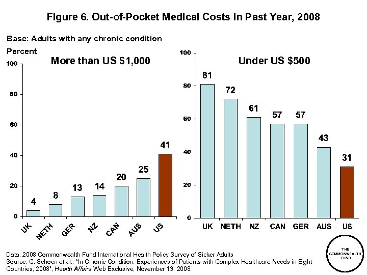 Figure 6. Out-of-Pocket Medical Costs in Past Year, 2008 Base: Adults with any chronic